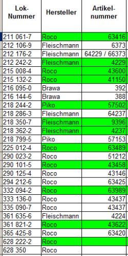 Liste der Diesellokomotiven in orientroter Farbgebung in H0